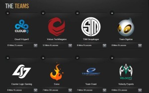 Equipos campeonato league of legends