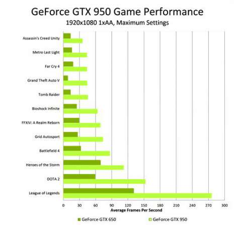 b2ap3_thumbnail_geforce-gtx-950-game-performance.jpg