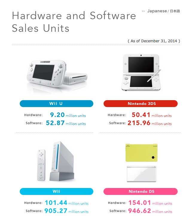 nintendo_hardware_sales_1