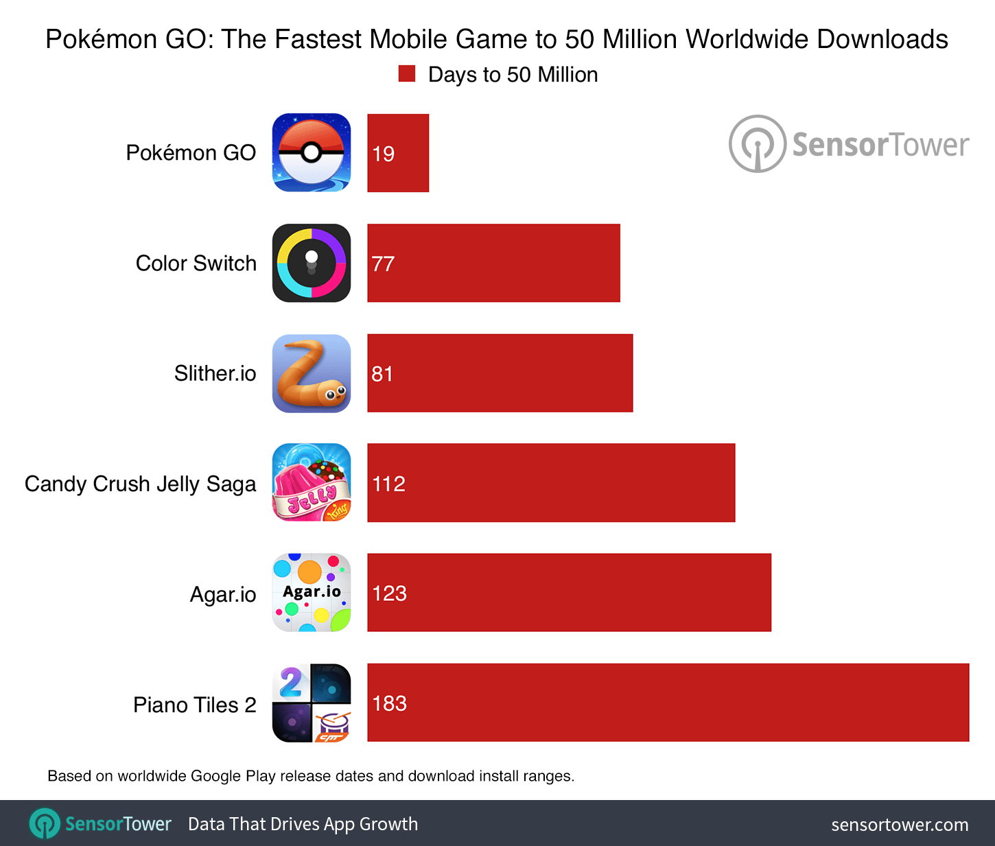 pokemon-go-50-million-comparison