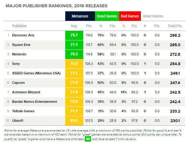 las mejores compañías de videojuegos ranking metacritic