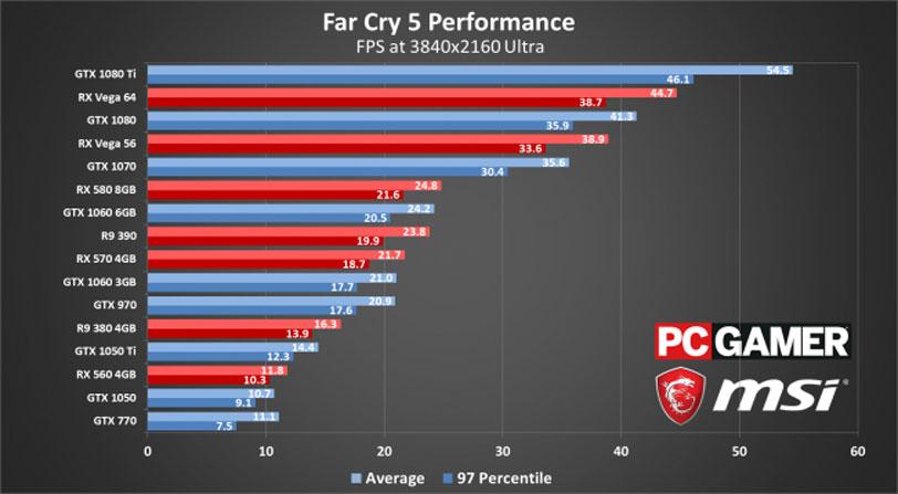 graficos Far Cry 5