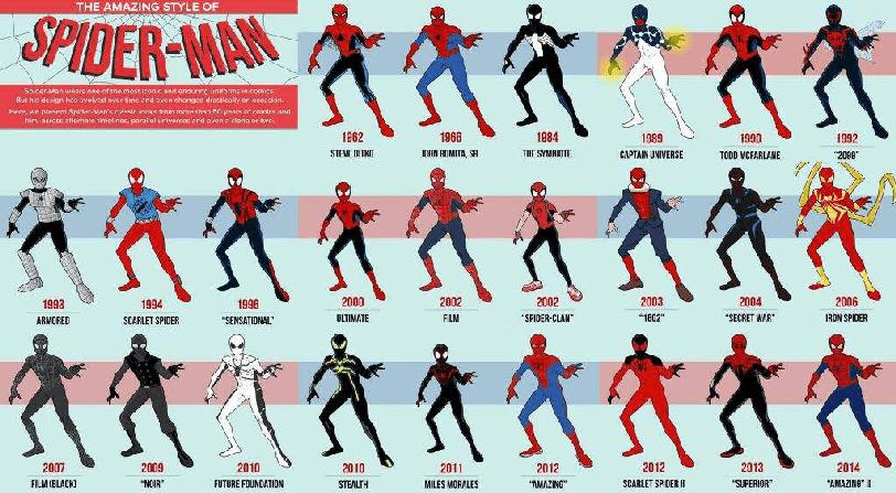 Nuevo Traje Juego Spider Man