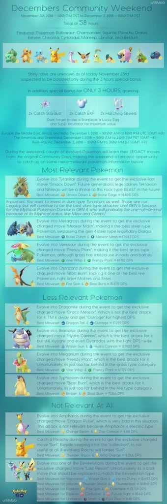 https://cdn.gamerant.com/wp-content/uploads/pokemon-go-december-commmunity-day-guide.jpg.webp