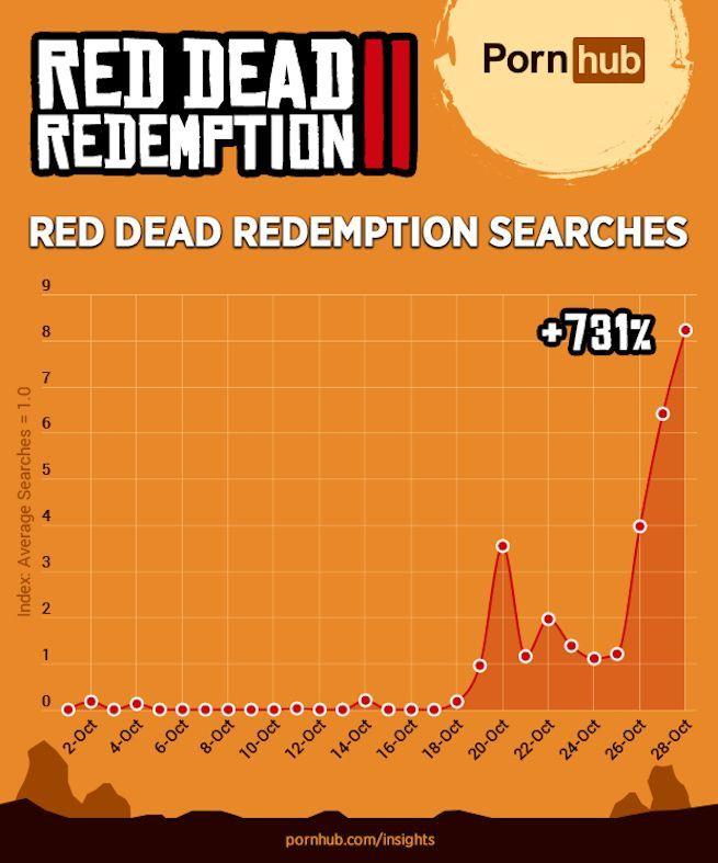 red dead redemption pornhub