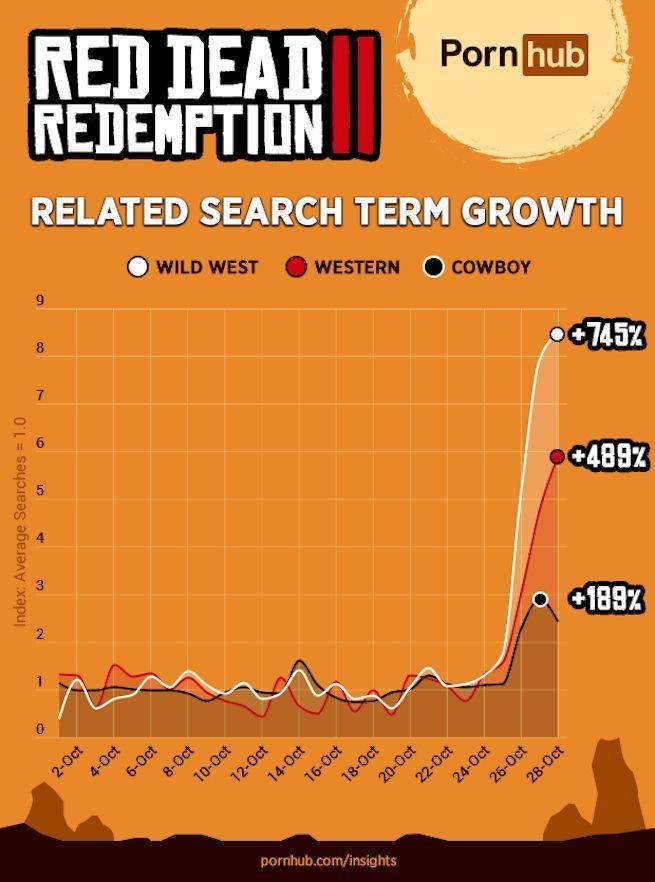 porno red dead redemption 2